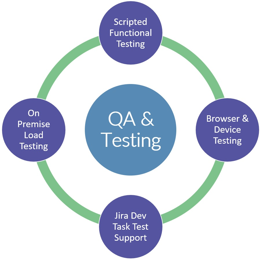 Fortrus Zoonou Test Process - Scripted Functional Testing, Browser and Device Testing, Jira Dev Task Test Support, On Premise Load Testing