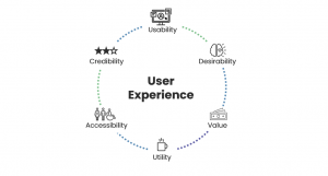 Diagram showing user experience is made up of usability, desirability, value, utility, accessibility and credibility.